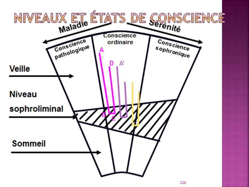 Sophrologie, niveaux et états de conscience